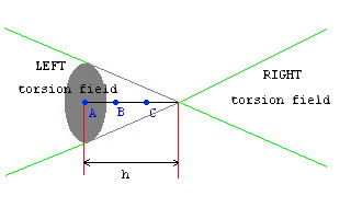 [cone with height equals to 3*radius of base]